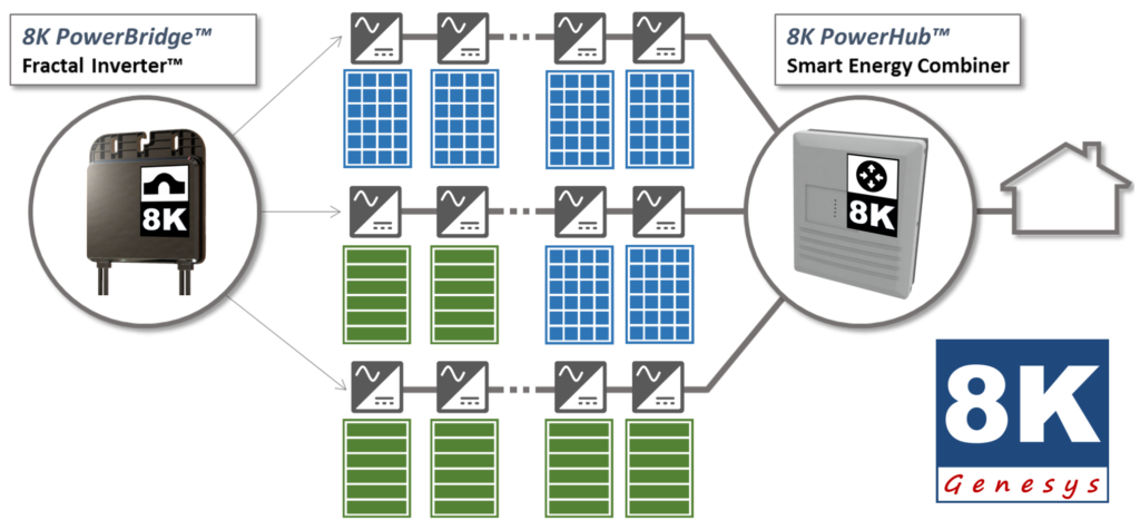 Genesys-8K-System-Diagram-1-1024x476.png